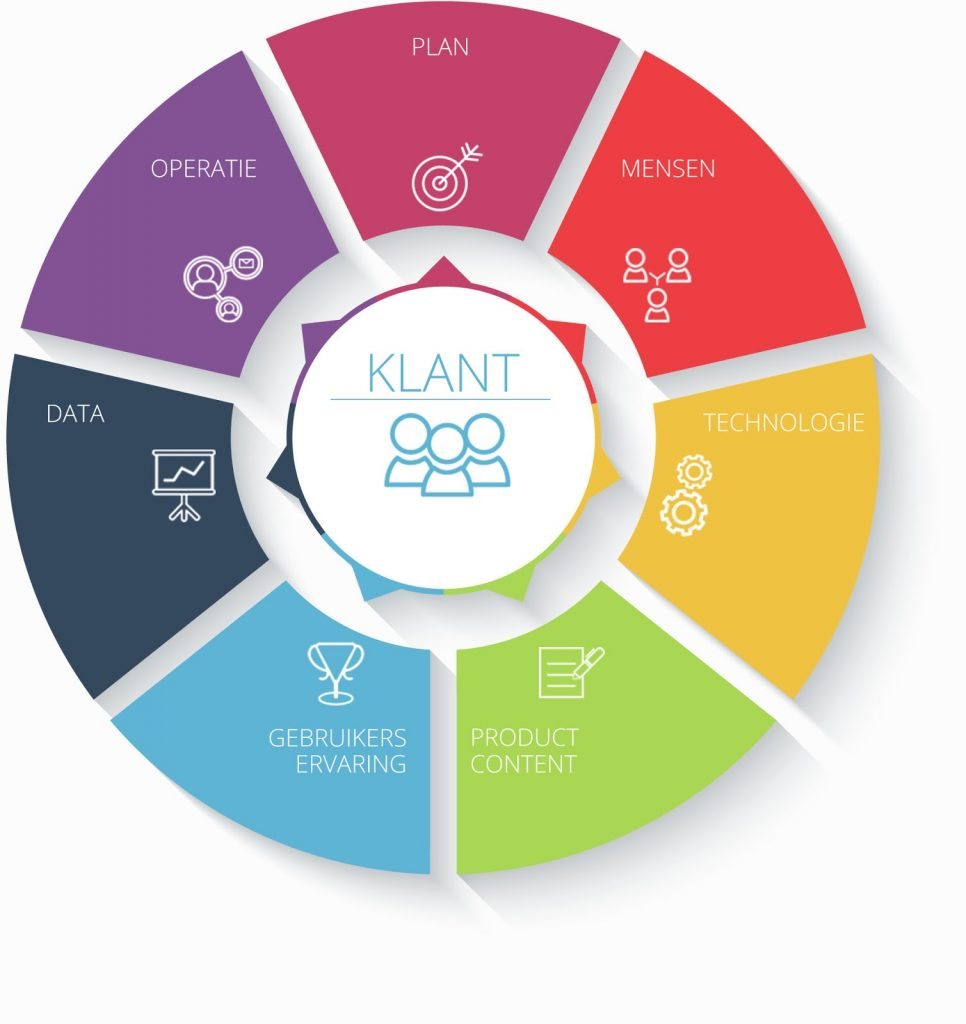 b2b e-commerce strategie model